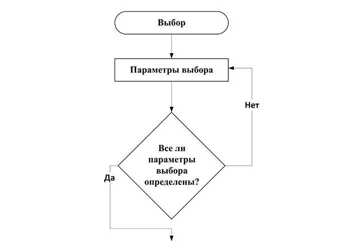 Определение параметров выбора