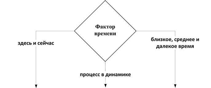 Фактор времени