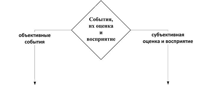 Восприятие и оценка событий
