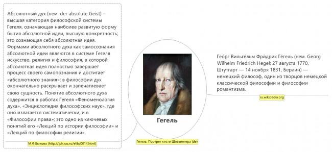 Гегель об Абсолютном духе