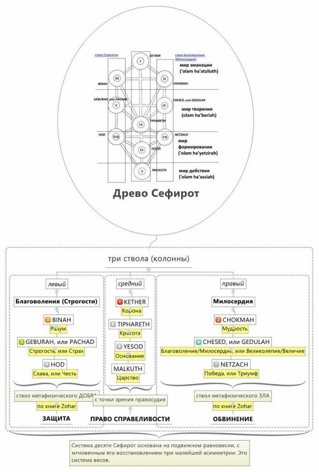 Древо Сефирот как система весов