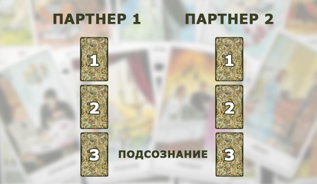 Расклад при гадании на подсознание на три карты