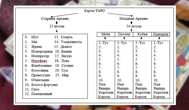 Состав колоды Таро