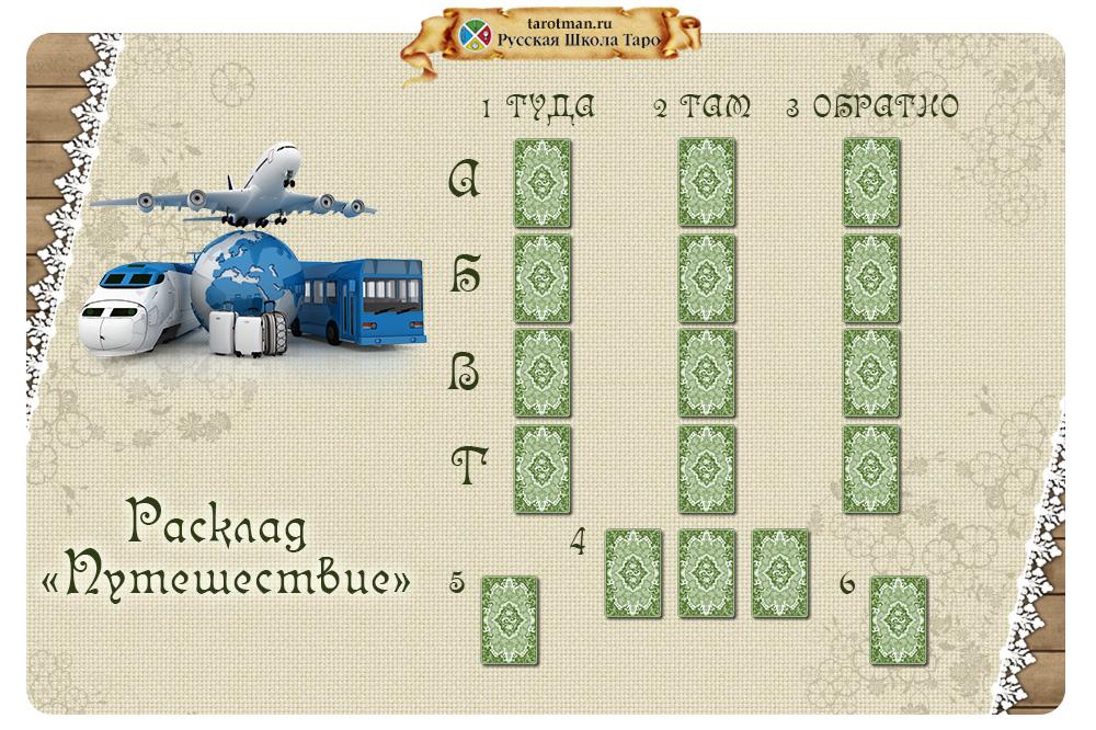 Баннер расклада на картах Таро для анализа путешествия