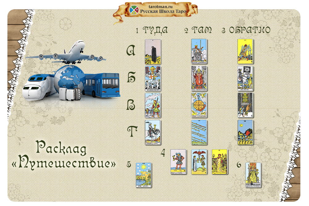 Схема расклада для анализа путешествия с помощью карт Таро