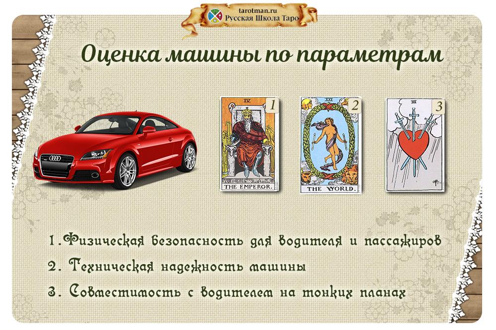 Пример расклада на автомобиль