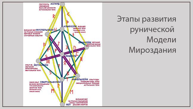 этапы развития рунической Модели Мироздания