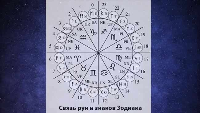 Рунический гороскоп: связь рун и знаков Зодиака