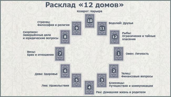 Расклад 12 домов Таро схема