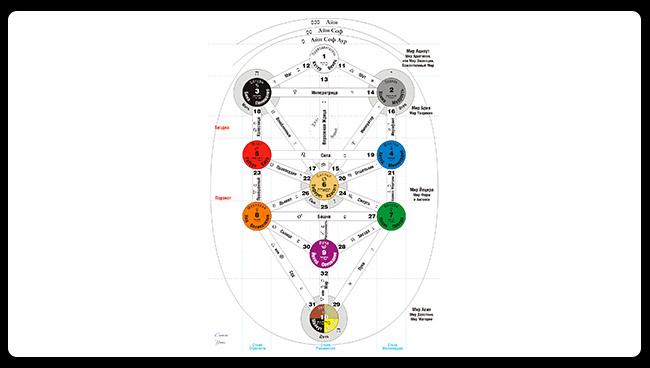 Каббалистическая модель Вселенной - Древо Сефирот