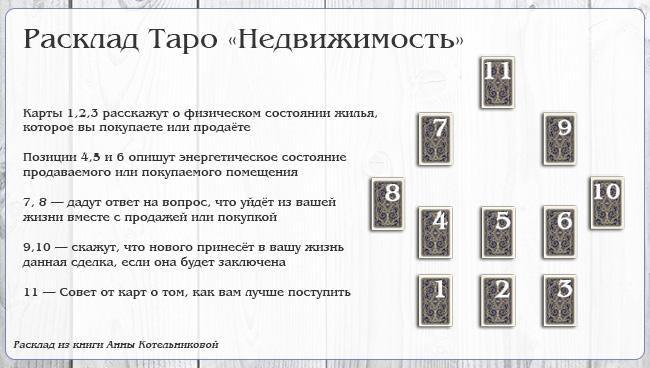 Расклад на недвижимость Таро от Анны Котельниковой