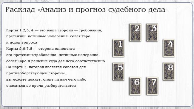 Гадание на таро на работу на три карты самое точное гадание на картах таро крыло ангела
