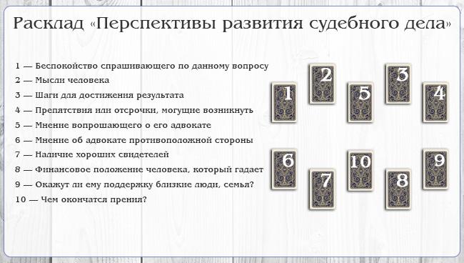 Расклад Таро Перспективы развития судебного дела
