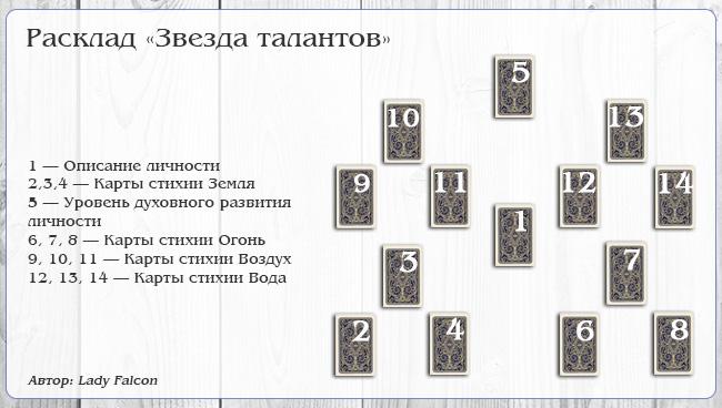 Расклад Таро Звезда талантов