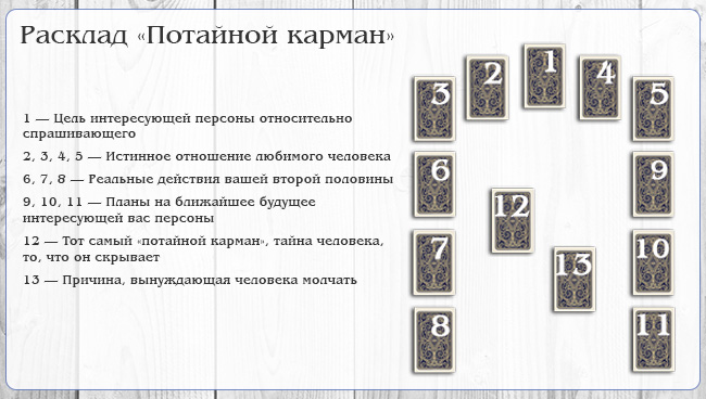 Расклад Таро Потайной карман схема