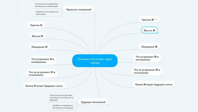 Схема простейшего расклада на отношения в виде интеллект-карты
