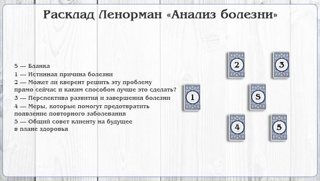 натальная карта гадание ленорман