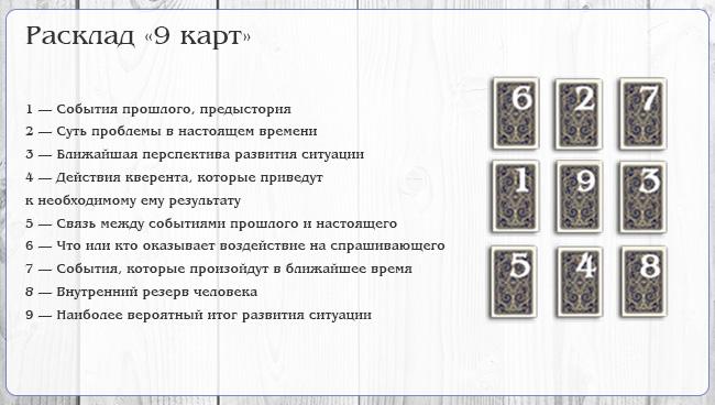 Расклад Ленорман на ситуацию на 9 карты