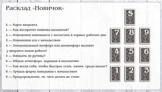 Расклад Ленорман на работу Новичок