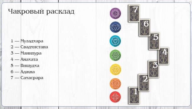 Чакровый расклад для определения магического воздействия на Таро