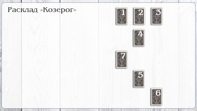 Таро-расклад для знака Зодиака - Козерог