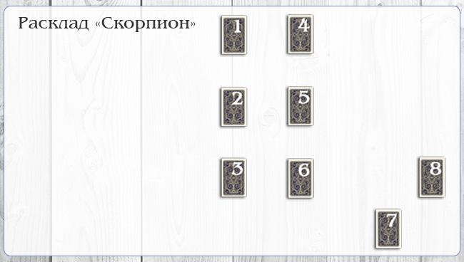 Таро-расклад для знака Зодиака - Скорпион