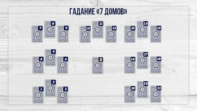 Ленорман «7 домов»