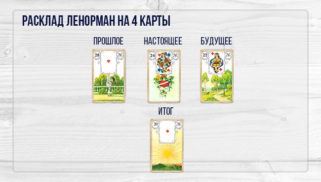 Пример расклада «Четыре карты»