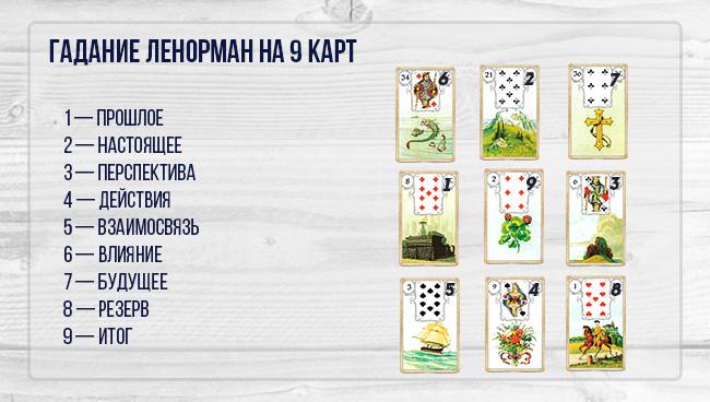 Пример гадания Ленорман на 9 карт