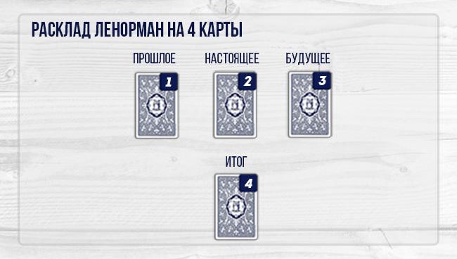 «Четыре карты» Ленорман