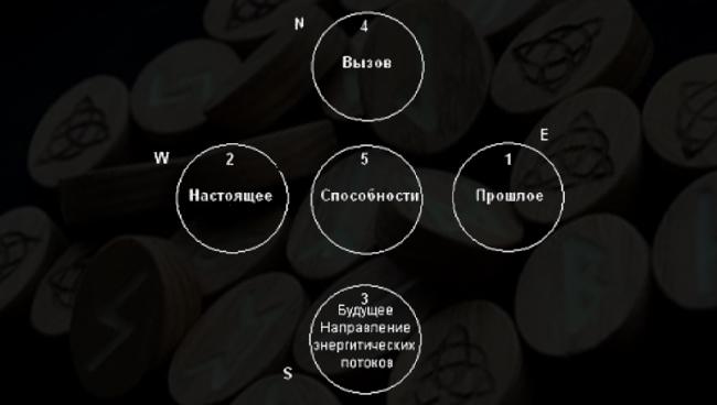 Описание расклада Знахарское колесо и схема